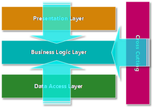 Logic is pushed from Presentation, Data Access and Cross-Cutting Concerns
