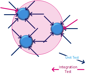 Integration tests touch all classes, but have lower coverage