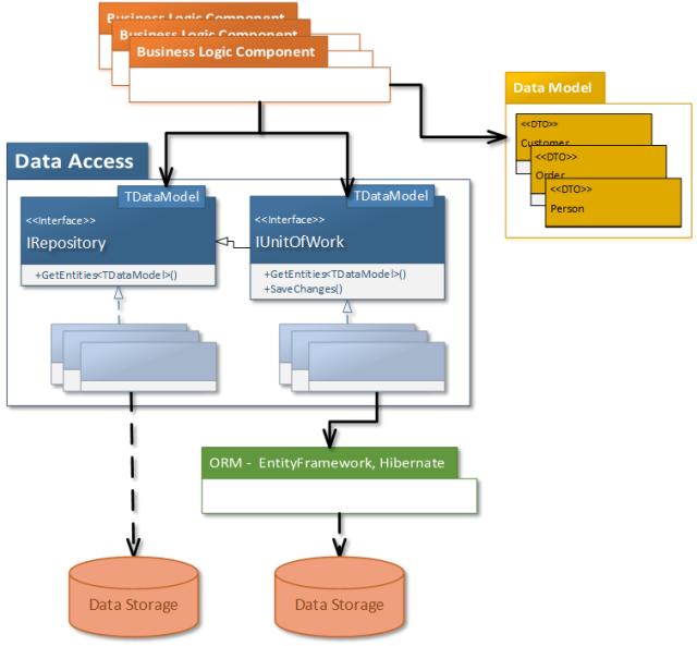 DataAccess diagram