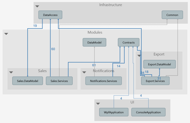 DependenciesGraph2